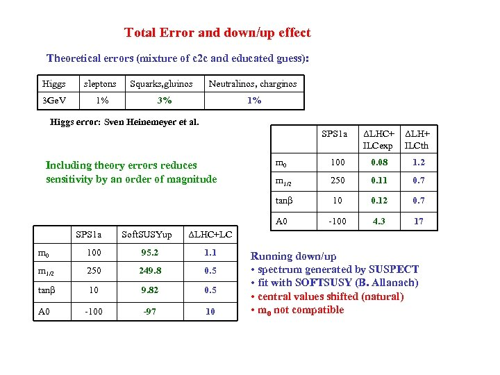 Total Error and down/up effect Theoretical errors (mixture of c 2 c and educated