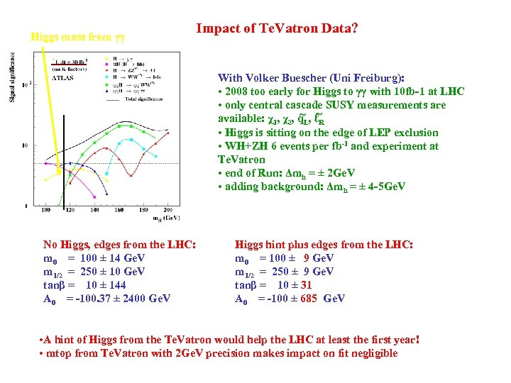 Higgs mass from γγ Impact of Te. Vatron Data? With Volker Buescher (Uni Freiburg):