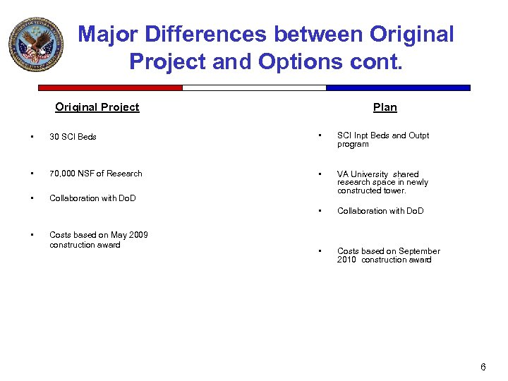 Major Differences between Original Project and Options cont. Original Project Plan • 30 SCI