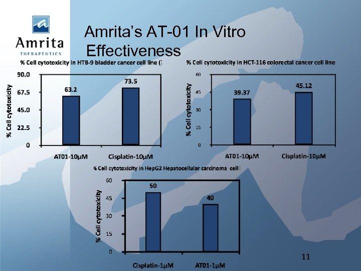 Amrita's AT-01 In Vitro Effectiveness 11