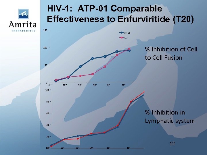 HIV-1: ATP-01 Comparable Effectiveness to Enfurviritide (T 20) % Inhibition of Cell to Cell