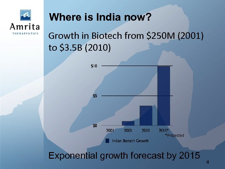 Where is India now? Growth in Biotech from $250 M (2001) to $3. 5