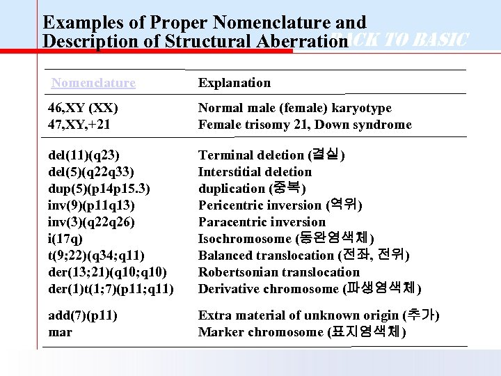 Examples of Proper Nomenclature and Back to Basic Description of Structural Aberration Nomenclature Explanation