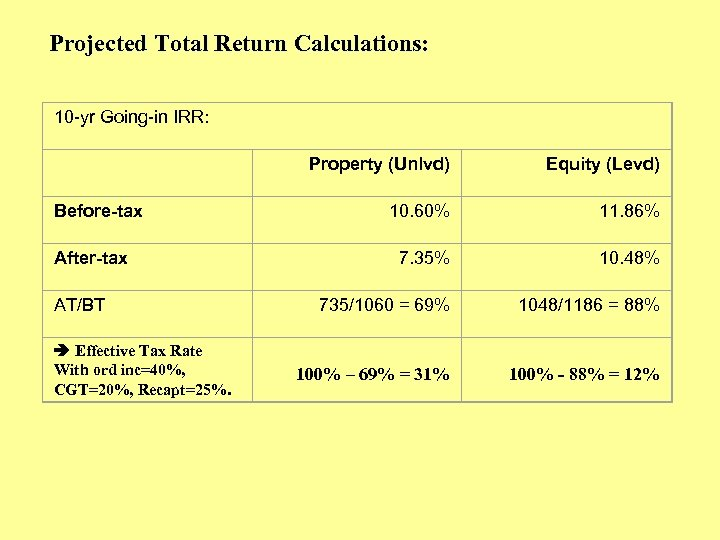 Projected Total Return Calculations: 10 -yr Going-in IRR: Before-tax After-tax AT/BT Effective Tax Rate