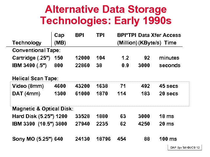 Alternative Data Storage Technologies: Early 1990 s Cap Technology (MB) Conventional Tape: Cartridge (.