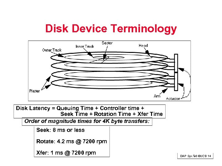 Disk Device Terminology Disk Latency = Queuing Time + Controller time + Seek Time