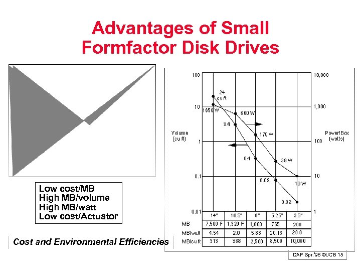 Advantages of Small Formfactor Disk Drives Low cost/MB High MB/volume High MB/watt Low cost/Actuator
