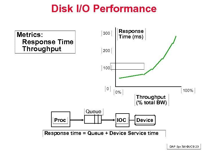 Disk I/O Performance Metrics: Response Time Throughput 300 Response Time (ms) 200 100 0