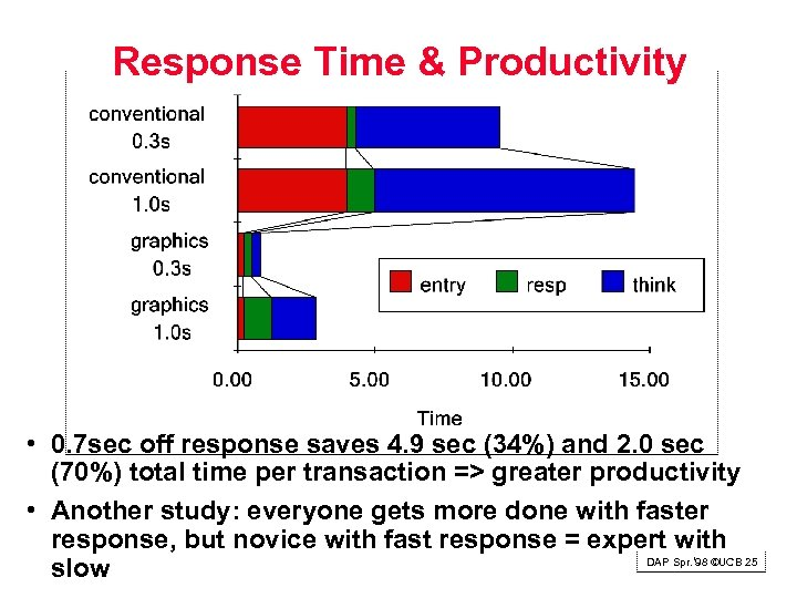 Response Time & Productivity • 0. 7 sec off response saves 4. 9 sec