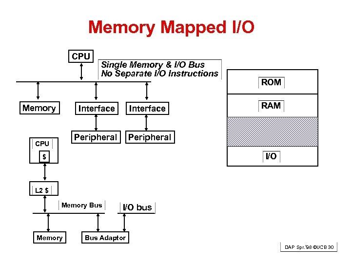 Memory Mapped I/O CPU Memory Single Memory & I/O Bus No Separate I/O Instructions