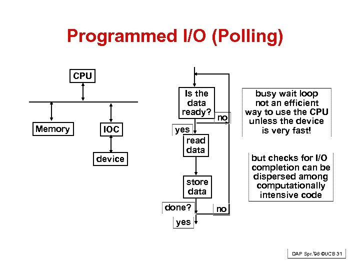 Programmed I/O (Polling) CPU Is the data ready? Memory IOC device no yes read