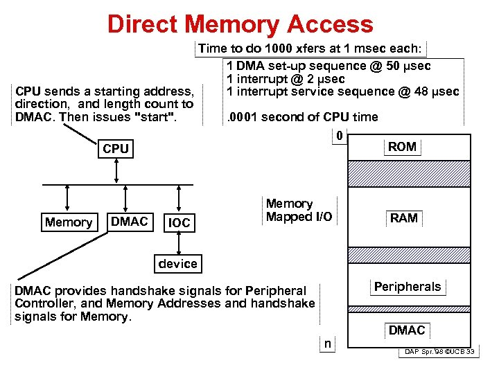 Direct Memory Access Time to do 1000 xfers at 1 msec each: 1 DMA