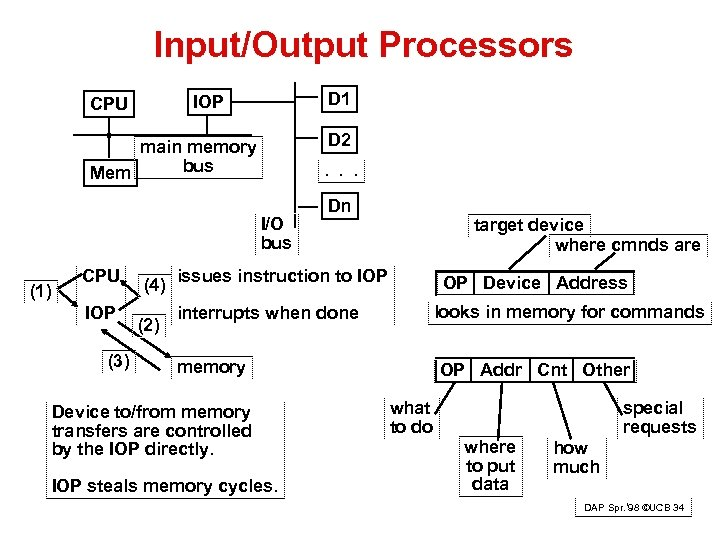 Input/Output Processors D 1 IOP CPU D 2 main memory bus Mem . .