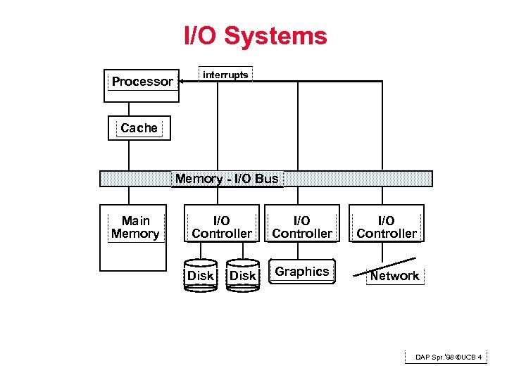 I/O Systems Processor interrupts Cache Memory - I/O Bus Main Memory I/O Controller Disk