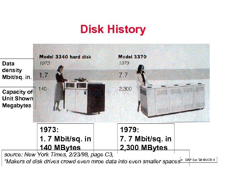 Disk History Data density Mbit/sq. in. Capacity of Unit Shown Megabytes 1973: 1. 7