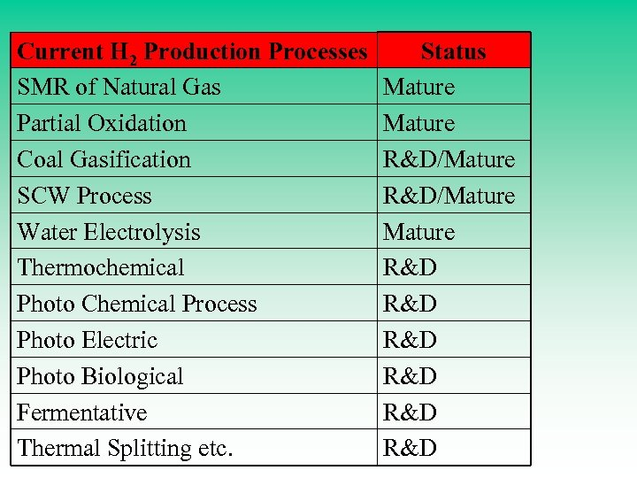 Current H 2 Production Processes SMR of Natural Gas Partial Oxidation Coal Gasification SCW