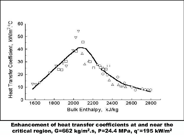 Enhancement of heat transfer coefficients at and near the critical region, G=662 kg/m 2.