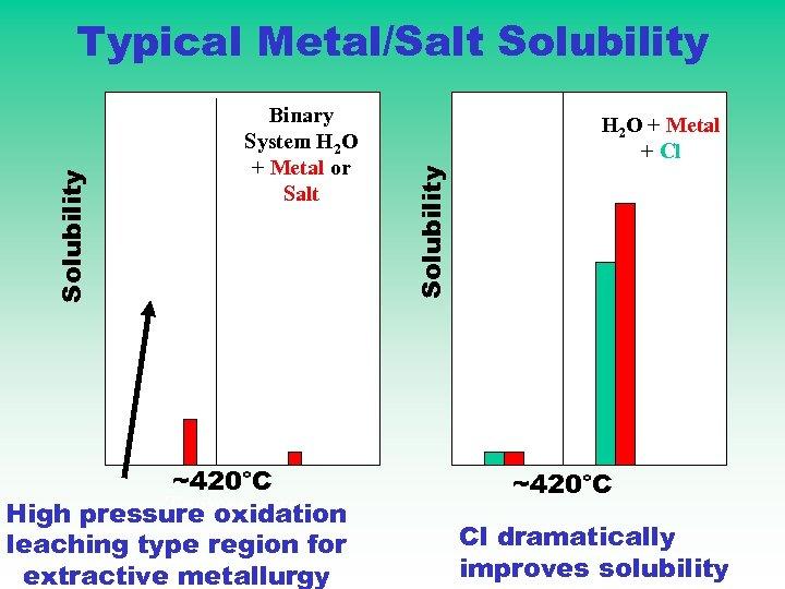 Binary System H 2 O + Metal or Salt ~420°C Temperature High pressure oxidation