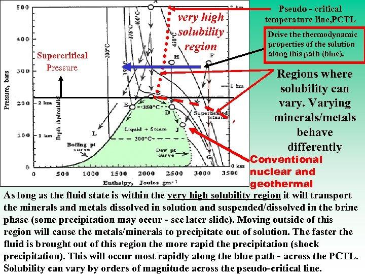 Supercritical Pressure very high solubility region Pseudo - critical temperature line, PCTL Drive thermodynamic