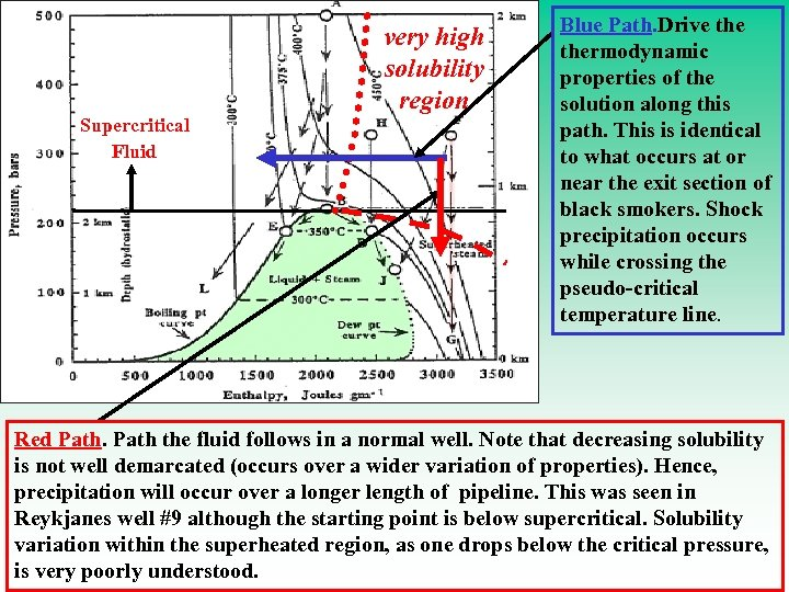 Supercritical Fluid very high solubility region Blue Path. Drive thermodynamic properties of the solution
