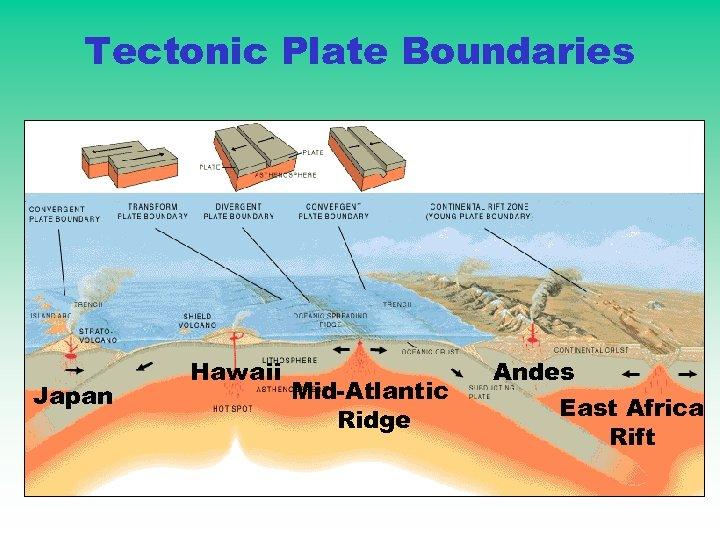 Tectonic Plate Boundaries Japan Hawaii Mid-Atlantic Ridge Andes East Africa Rift