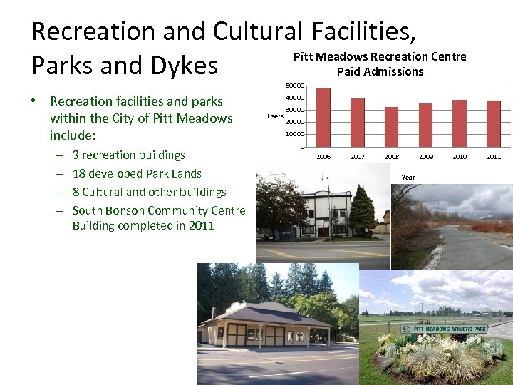 Recreation and Cultural Facilities, Pitt Meadows Recreation Centre Parks and Dykes Paid Admissions 50000