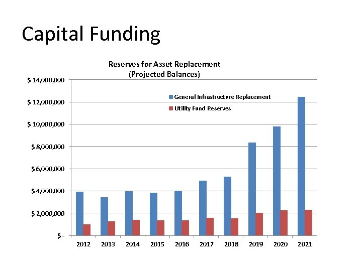 Capital Funding Reserves for Asset Replacement (Projected Balances) $ 14, 000 General Infrastructure Replacement