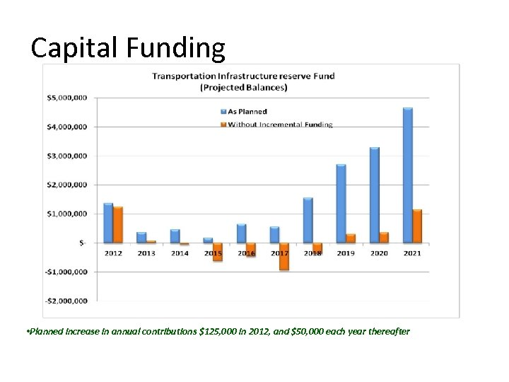 Capital Funding • Planned increase in annual contributions $125, 000 in 2012, and $50,