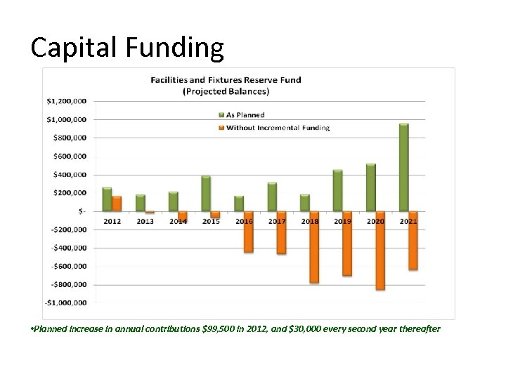 Capital Funding • Planned increase in annual contributions $99, 500 in 2012, and $30,
