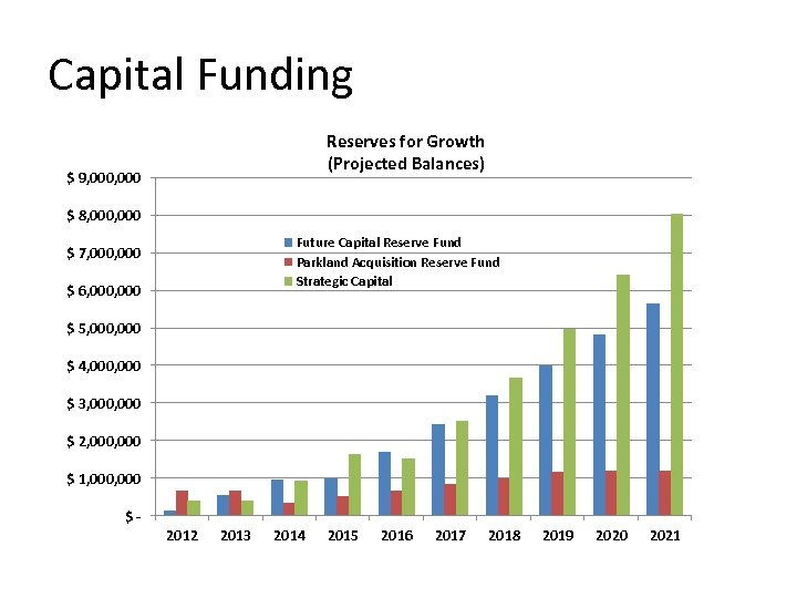 Capital Funding Reserves for Growth (Projected Balances) $ 9, 000 $ 8, 000 Future