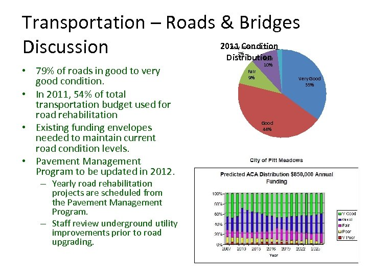 Transportation – Roads & Bridges 2011 Condition Discussion Distribution Very Poor 2% • 79%