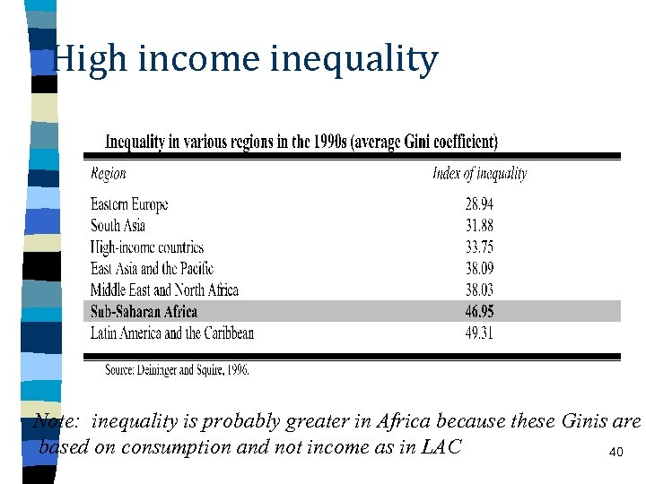 High income inequality Note: inequality is probably greater in Africa because these Ginis are