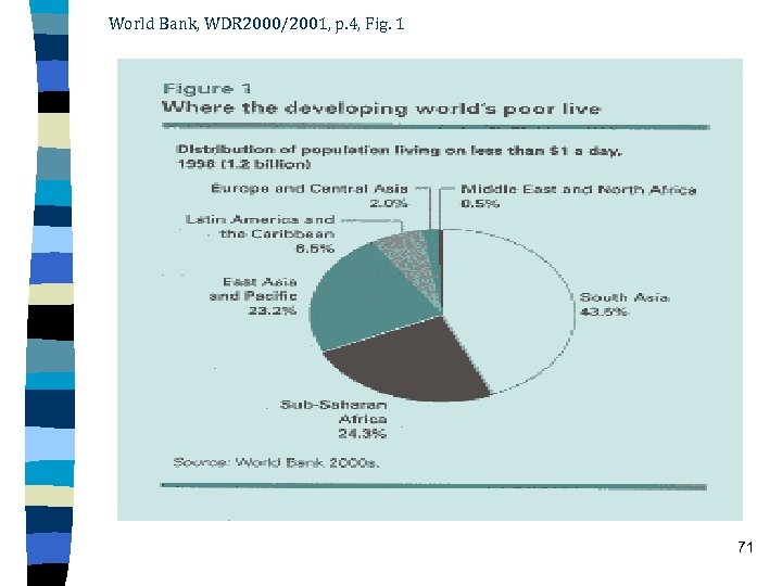 World Bank, WDR 2000/2001, p. 4, Fig. 1 71