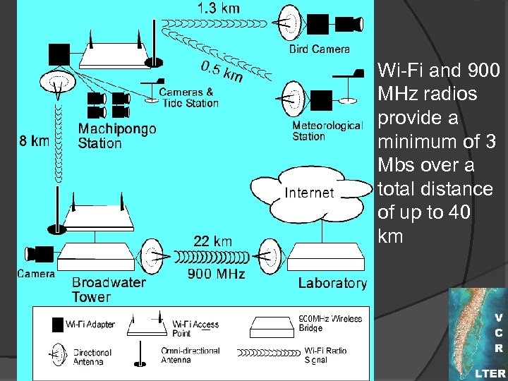 Wi-Fi and 900 MHz radios provide a minimum of 3 Mbs over a total