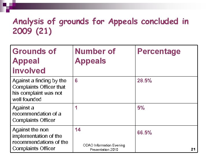 Analysis of grounds for Appeals concluded in 2009 (21) Grounds of Appeal involved Number