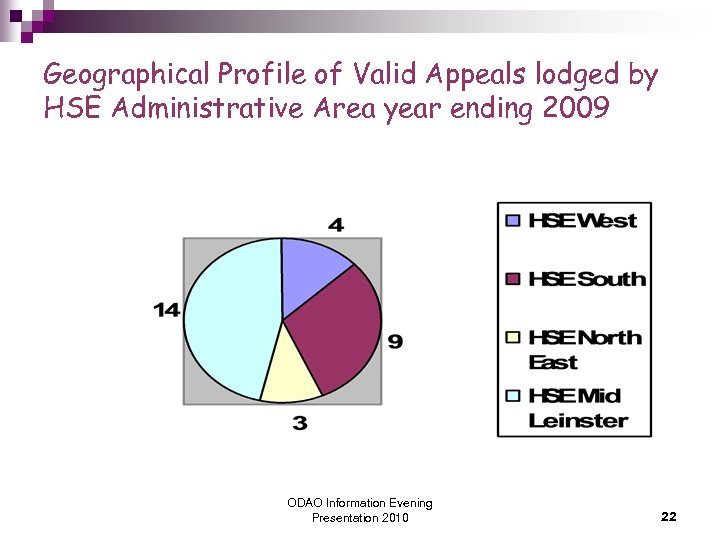 Geographical Profile of Valid Appeals lodged by HSE Administrative Area year ending 2009 ODAO