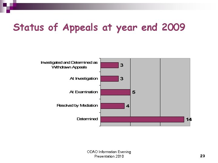 Status of Appeals at year end 2009 ODAO Information Evening Presentation 2010 23