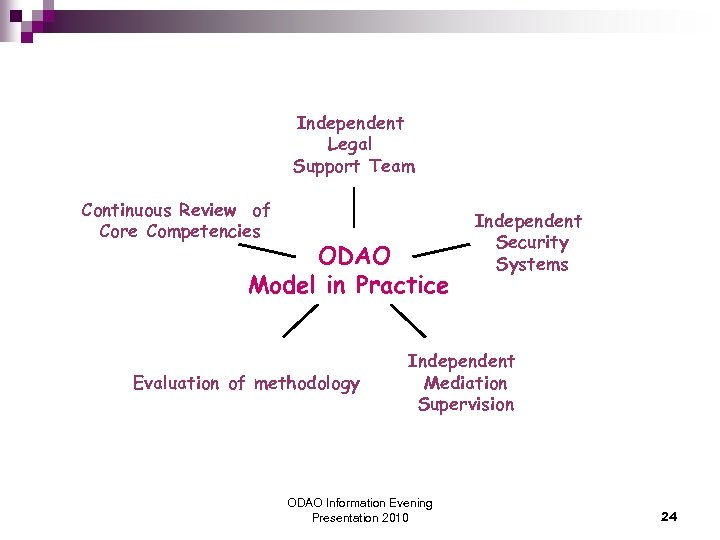 Independent Legal Support Team Continuous Review of Core Competencies ODAO Model in Practice Evaluation
