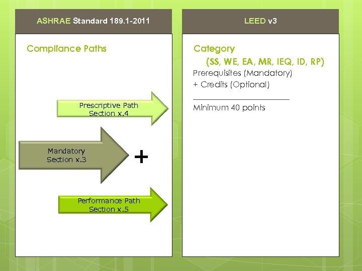 ASHRAE Standard 189. 1 -2011 Compliance Paths Category (SS, WE, EA, MR, IEQ, ID,
