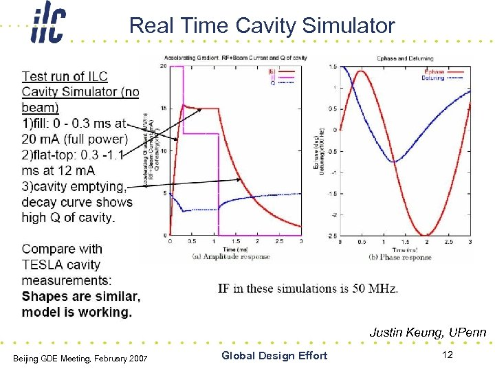 Real Time Cavity Simulator Justin Keung, UPenn Beijing GDE Meeting, February 2007 Global Design