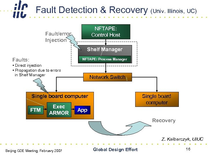 Fault Detection & Recovery (Univ. Illinois, UC) NFTAPE: Control Host Fault/error Injection Shelf Manager