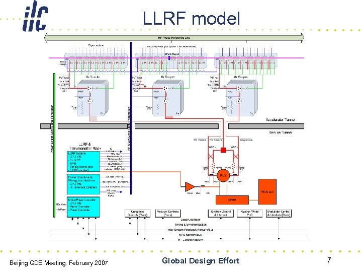 LLRF model Beijing GDE Meeting, February 2007 Global Design Effort 7