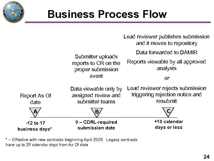 Business Process Flow Lead reviewer publishes submission and it moves to repository Submitter uploads