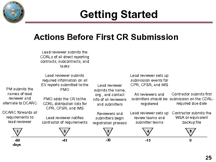 Getting Started Actions Before First CR Submission Lead reviewer submits the CDRLs of all