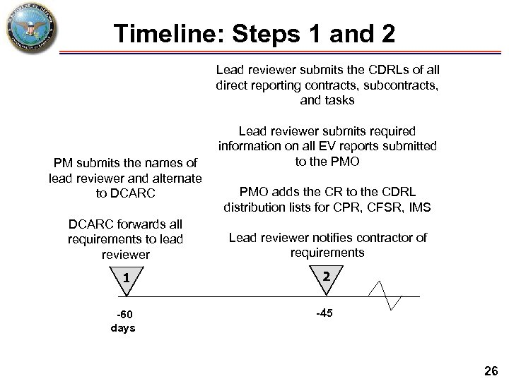 Timeline: Steps 1 and 2 Lead reviewer submits the CDRLs of all direct reporting