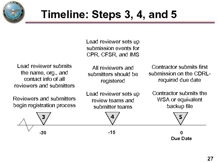 Timeline: Steps 3, 4, and 5 Lead reviewer sets up submission events for CPR,
