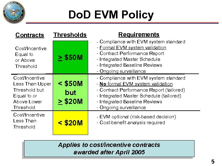Do. D EVM Policy Contracts Cost/Incentive Equal to or Above Threshold Cost/Incentive Less Than