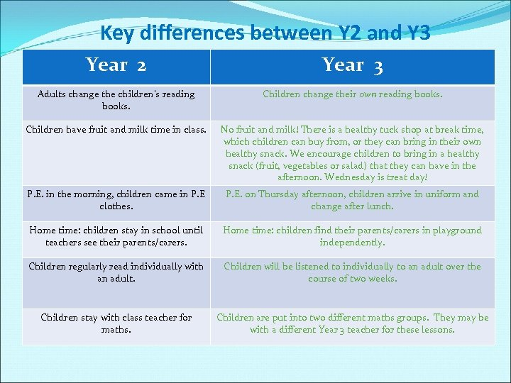 Key differences between Y 2 and Y 3 Year 2 Year 3 Adults change