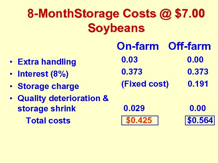 8 -Month. Storage Costs @ $7. 00 Soybeans On-farm Off-farm • • Extra handling