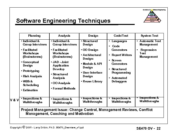 Excellence In Software Engineering Optimized Level Manage D